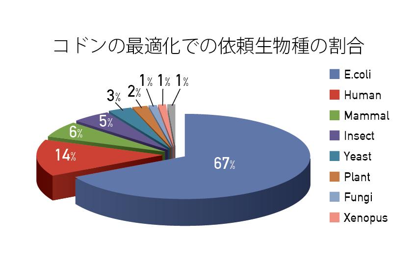 コドンの最適化での依頼生物種の割合